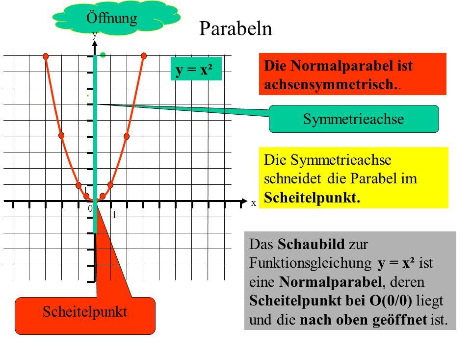 Öffnung Symmetrieachse Scheitelpunkt Parabeln Die Normalparabel ist achsensymmetrisch.. 0 1 1 y x y = x² Die Symmetrieachse schneidet die Parabel im S