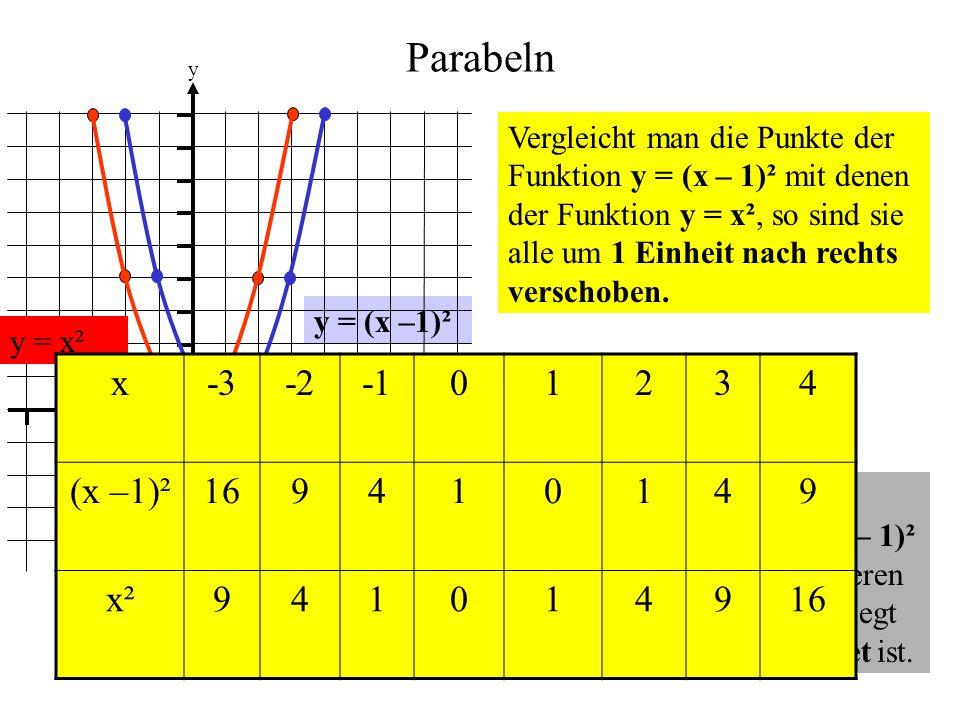 Parabeln y = (x –1)² 0 1 1 y x Vergleicht man die Punkte der Funktion y = (x – 1)² mit denen der Funktion y = x², so sind sie alle um 1 Einheit nach r