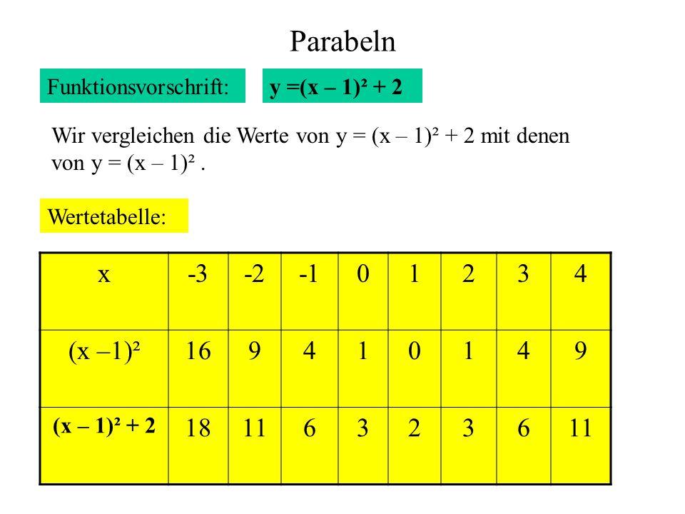 Parabeln Funktionsvorschrift: Wertetabelle: x-3-201234 (x –1)²169410149 (x – 1)² + 2 181163236 y =(x – 1)² + 2 Wir vergleichen die Werte von y = (x –