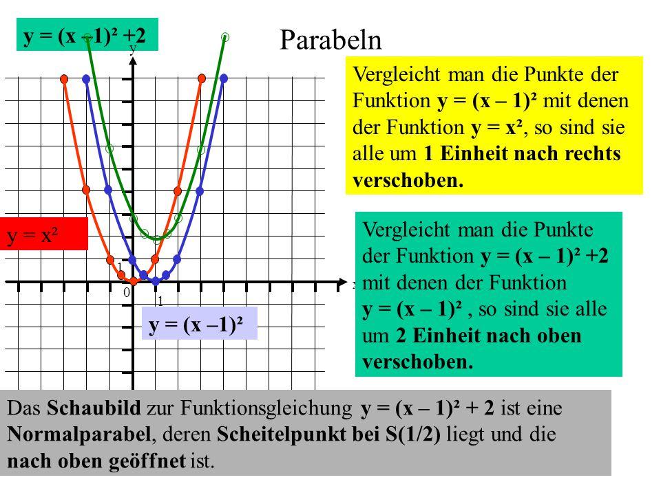 y = (x –1)² +2 Parabeln 0 1 1 y x Vergleicht man die Punkte der Funktion y = (x – 1)² mit denen der Funktion y = x², so sind sie alle um 1 Einheit nac