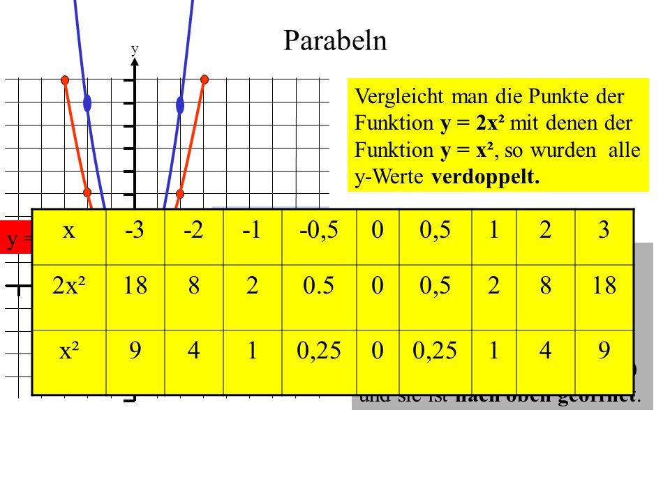 Parabeln y = 2x² 0 1 1 y x Vergleicht man die Punkte der Funktion y = 2x² mit denen der Funktion y = x², so wurden alle y-Werte verdoppelt. y = x² Das
