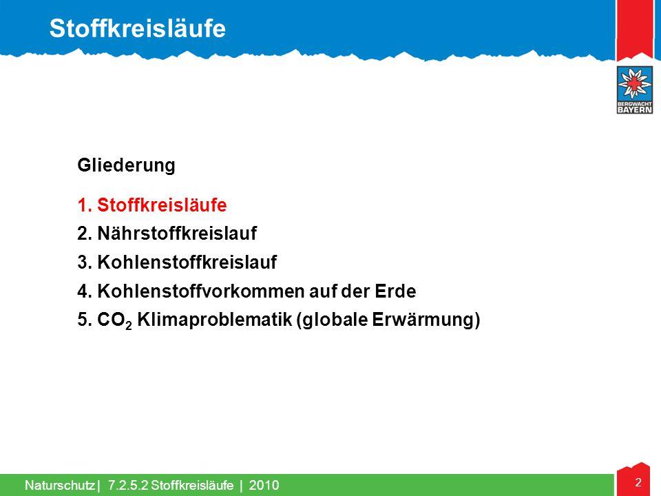 2 Naturschutz | Gliederung 1. Stoffkreisläufe 2. Nährstoffkreislauf 3. Kohlenstoffkreislauf 4. Kohlenstoffvorkommen auf der Erde 5. CO 2 Klimaproblema