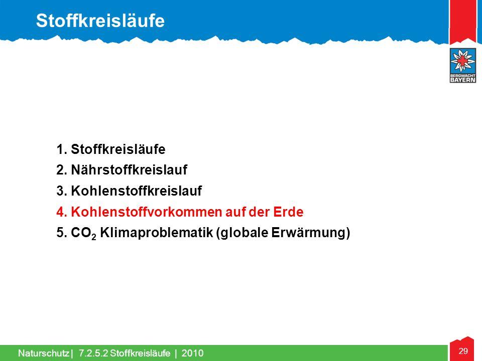 29 Naturschutz | 1. Stoffkreisläufe 2. Nährstoffkreislauf 3. Kohlenstoffkreislauf 4. Kohlenstoffvorkommen auf der Erde 5. CO 2 Klimaproblematik (globa