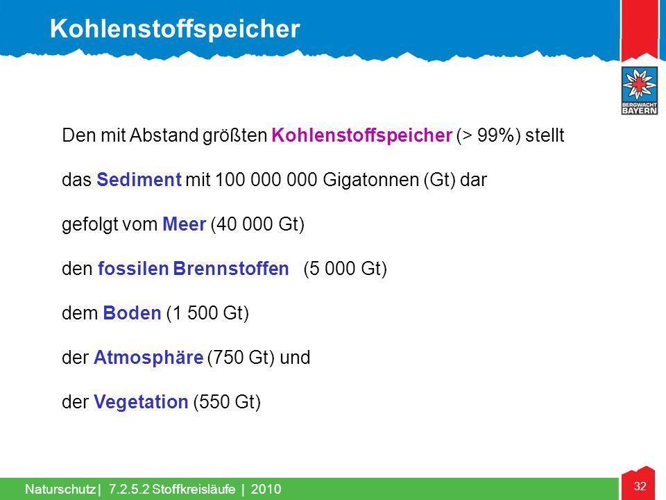 32 Naturschutz | Den mit Abstand größten Kohlenstoffspeicher (> 99%) stellt das Sediment mit 100 000 000 Gigatonnen (Gt) dar gefolgt vom Meer (40 000