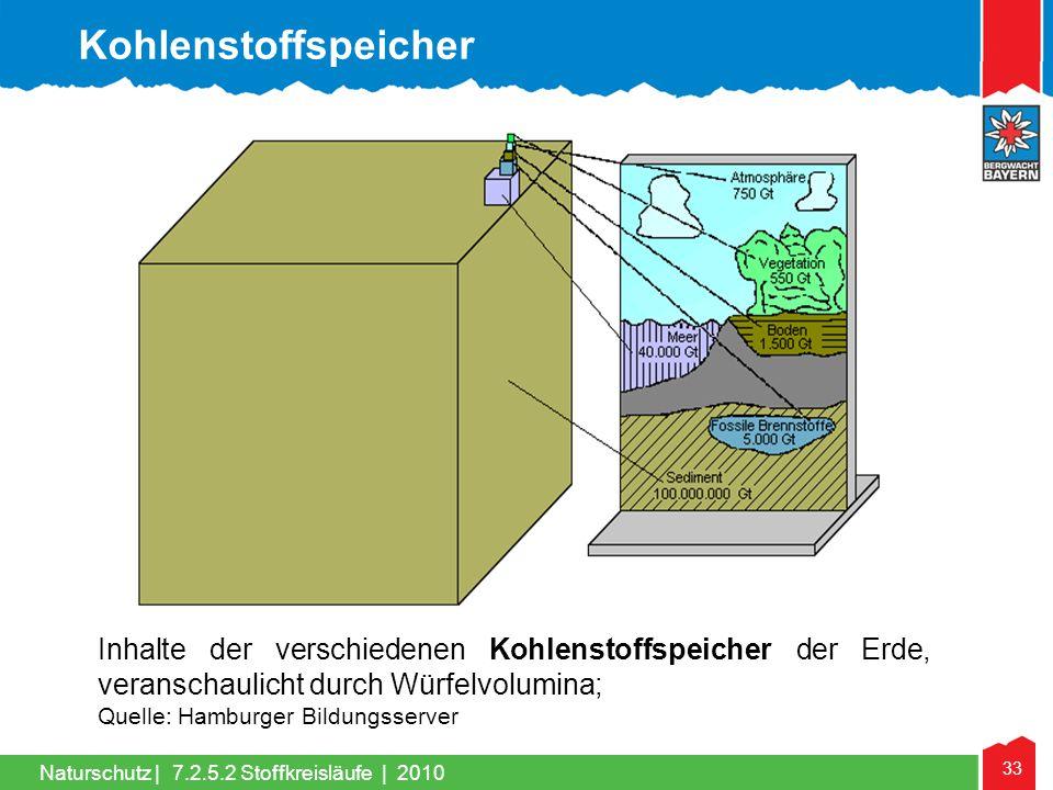 33 Naturschutz | Inhalte der verschiedenen Kohlenstoffspeicher der Erde, veranschaulicht durch Würfelvolumina; Quelle: Hamburger Bildungsserver Kohlen