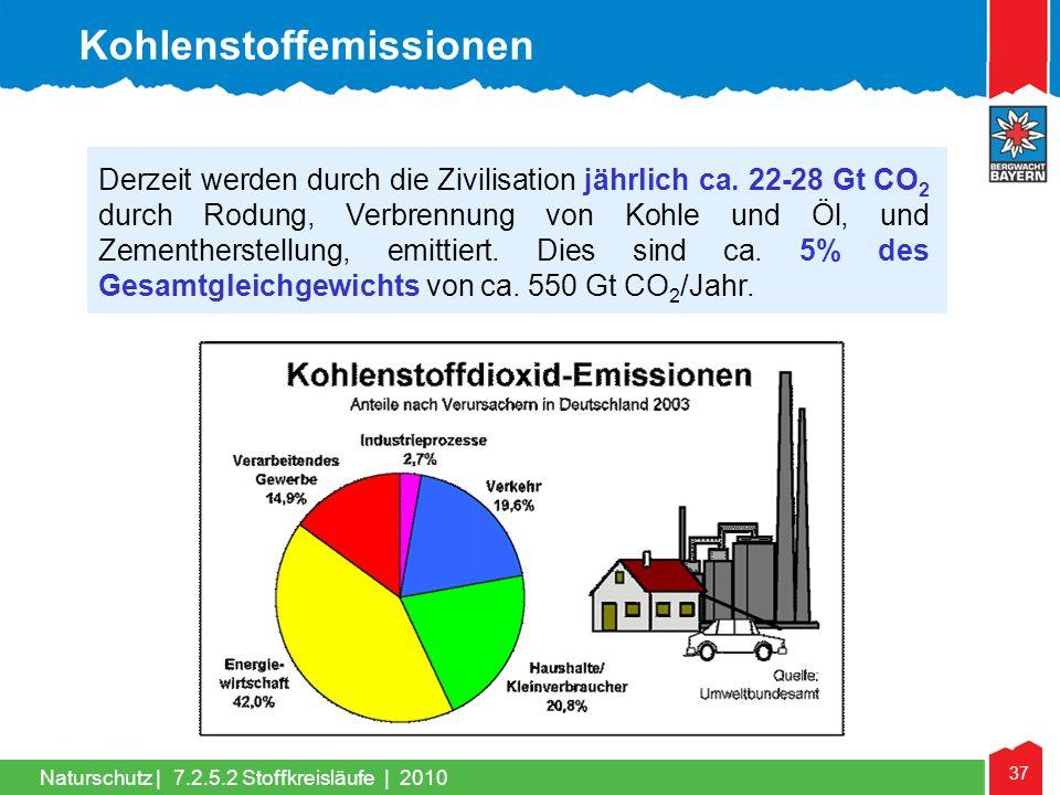 37 Naturschutz | Derzeit werden durch die Zivilisation jährlich ca. 22-28 Gt CO 2 durch Rodung, Verbrennung von Kohle und Öl, und Zementherstellung, e