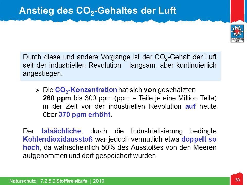 38 Naturschutz | Durch diese und andere Vorgänge ist der CO 2 -Gehalt der Luft seit der industriellen Revolution langsam, aber kontinuierlich angestie
