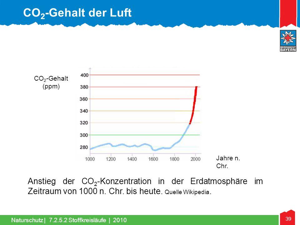 39 Naturschutz | Anstieg der CO 2 -Konzentration in der Erdatmosphäre im Zeitraum von 1000 n. Chr. bis heute. Quelle Wikipedia. CO 2 -Gehalt (ppm) Jah