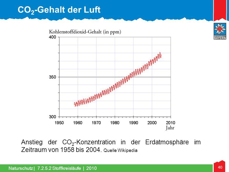 40 Naturschutz | Anstieg der CO 2 -Konzentration in der Erdatmosphäre im Zeitraum von 1958 bis 2004. Quelle Wikipedia CO 2 -Gehalt der Luft 7.2.5.2 St