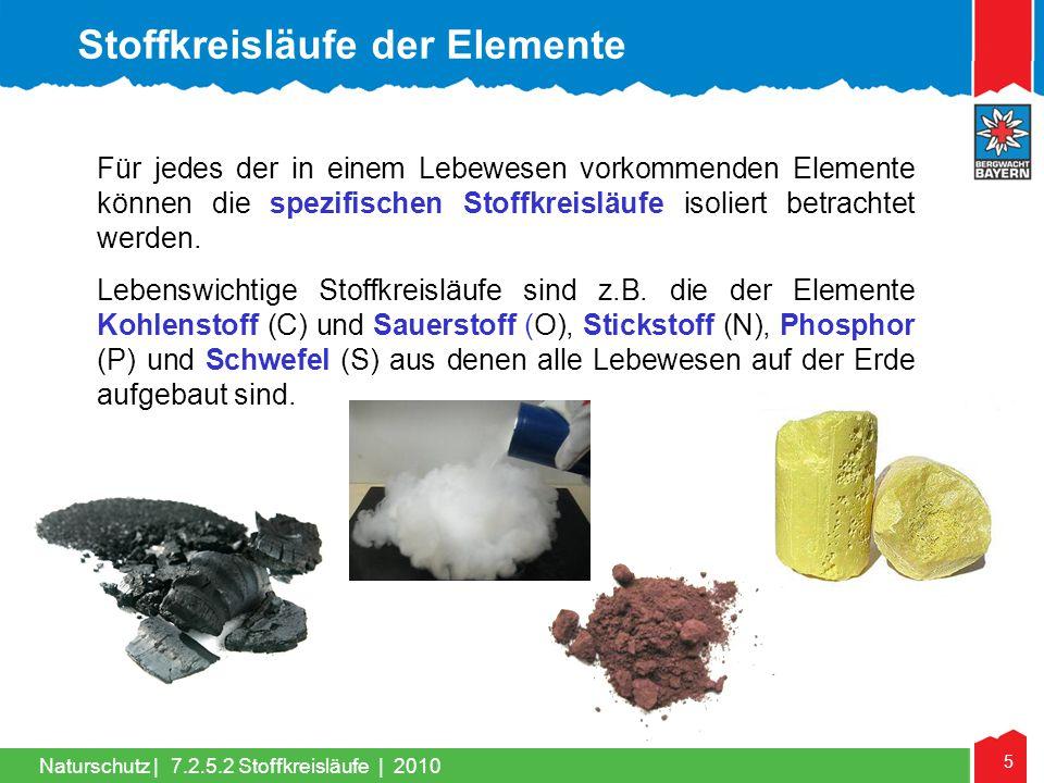 26 Naturschutz | Übersicht über den Biosphäre/Atmosphären-Zyklus des Kohlenstoffkreislauf; Quelle: http://hypersoil.uni-muenster.de Biosphären/ Atmosphärenzyklus 7.2.5.2 Stoffkreisläufe | 2010