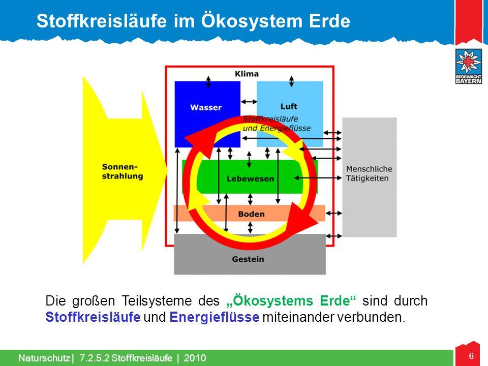7 Naturschutz | Stoffkreisläufe 1.Stoffkreisläufe 2.