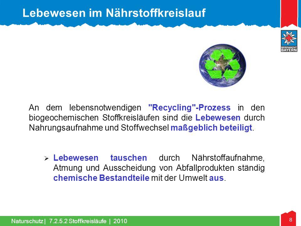 29 Naturschutz | 1.Stoffkreisläufe 2. Nährstoffkreislauf 3.