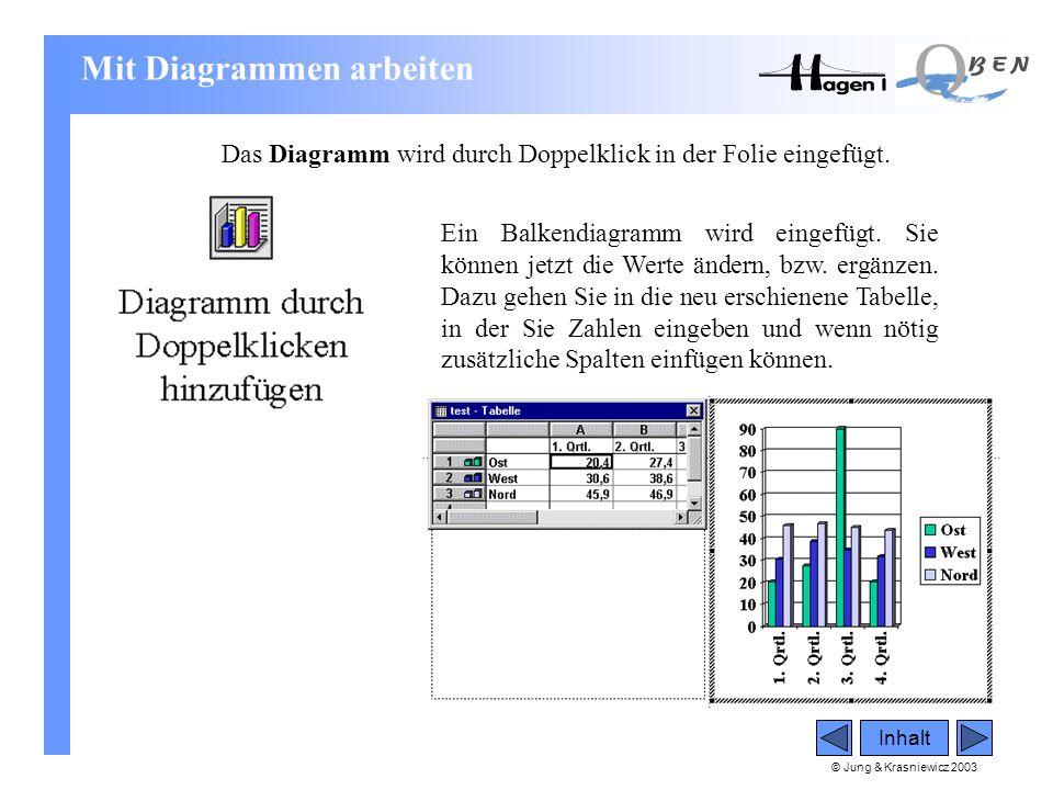 © Jung & Krasniewicz 2003 Inhalt Das Diagramm wird durch Doppelklick in der Folie eingefügt. Ein Balkendiagramm wird eingefügt. Sie können jetzt die W