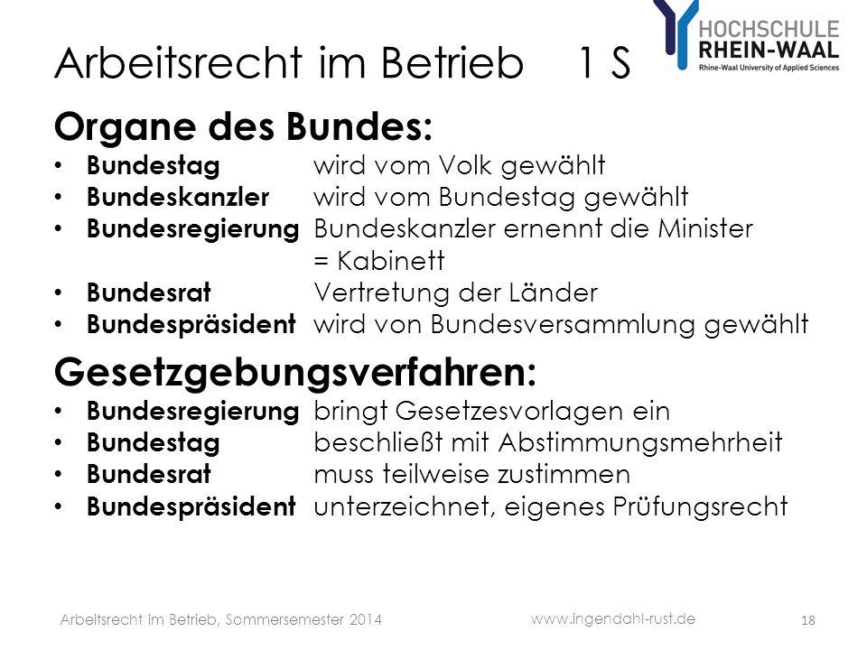 Arbeitsrecht im Betrieb 1 S Organe des Bundes: • Bundestag wird vom Volk gewählt • Bundeskanzler wird vom Bundestag gewählt • Bundesregierung Bundeska