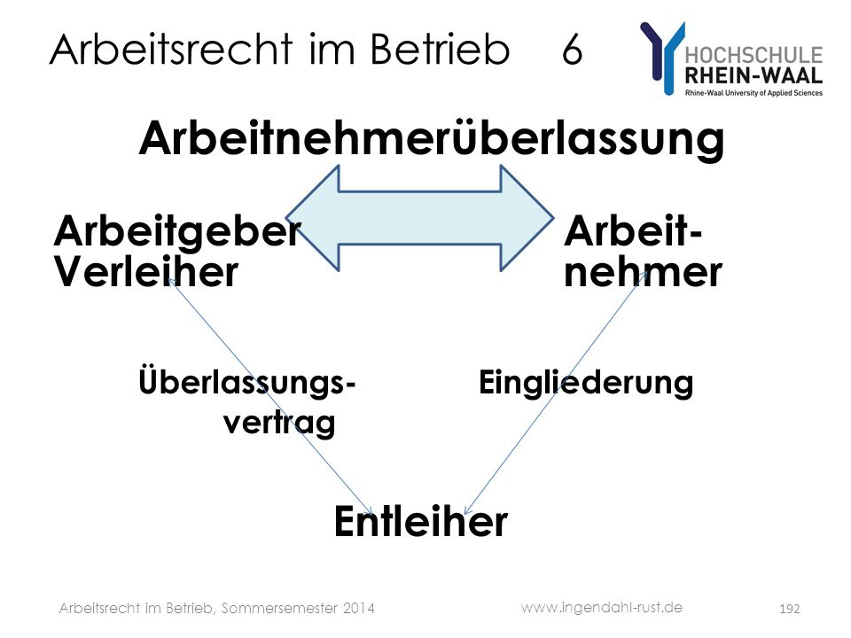 Arbeitsrecht im Betrieb 6 Arbeitnehmerüberlassung Arbeitgeber Arbeit- Verleihernehmer Überlassungs-Eingliederung vertrag Entleiher 192 www.ingendahl-r