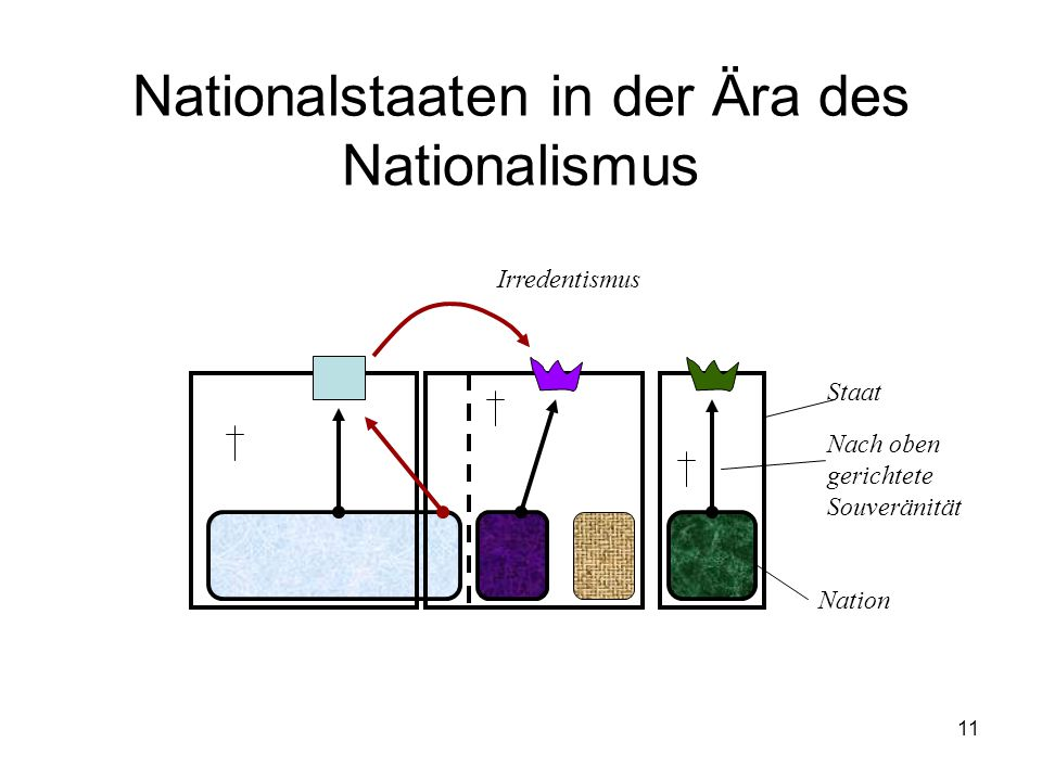 11 Nationalstaaten in der Ära des Nationalismus Staat Nach oben gerichtete Souveränität Nation Irredentismus