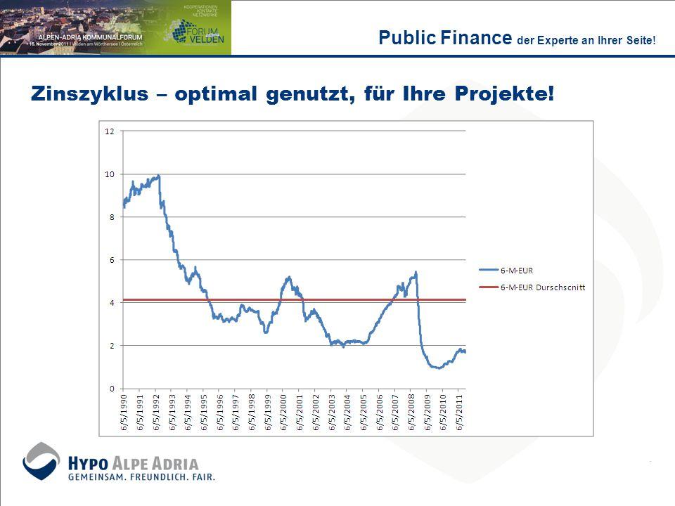 Zinszyklus – optimal genutzt, für Ihre Projekte! Public Finance der Experte an Ihrer Seite!