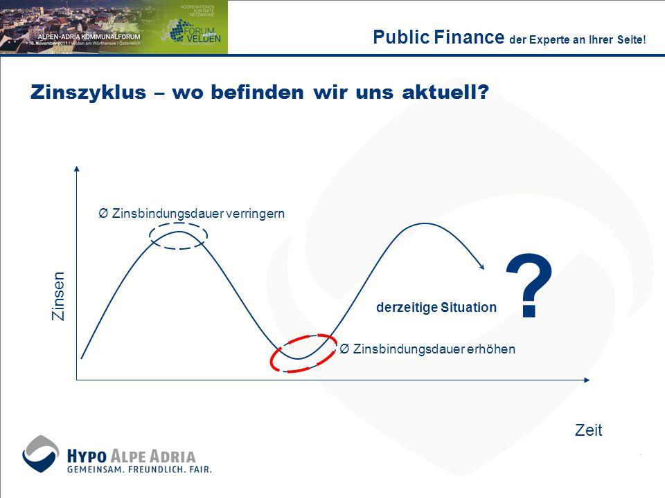 Zinszyklus – wo befinden wir uns aktuell? Zeit Zinsen Ø Zinsbindungsdauer verringern derzeitige Situation ? Ø Zinsbindungsdauer erhöhen Public Finance