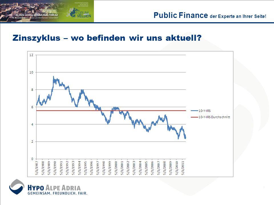 Finanzmanagement – der Entscheidungsprozess 1.