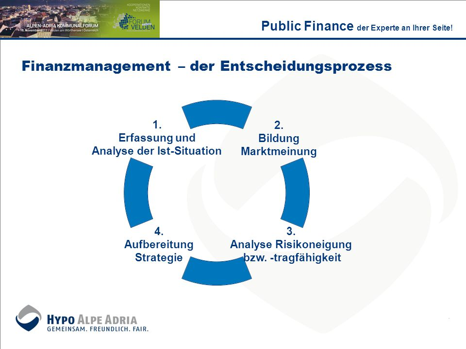 Finanzmanagement – der Entscheidungsprozess 1. Erfassung und Analyse der Ist-Situation Public Finance der Experte an Ihrer Seite! 2. Bildung Marktmein