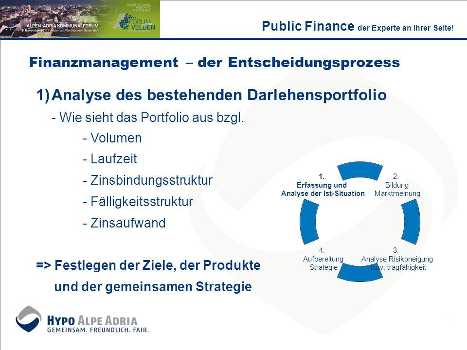 Finanzmanagement – der Entscheidungsprozess 1)Analyse des bestehenden Darlehensportfolio - Wie sieht das Portfolio aus bzgl. - Volumen - Laufzeit - Zi