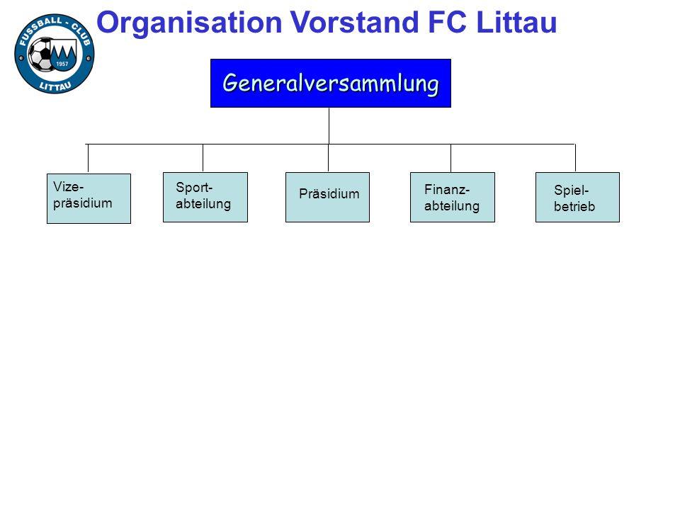 Organisation Vorstand FC LittauGeneralversammlung Vize- präsidium Sport- abteilung Präsidium Finanz- abteilung Spiel- betrieb