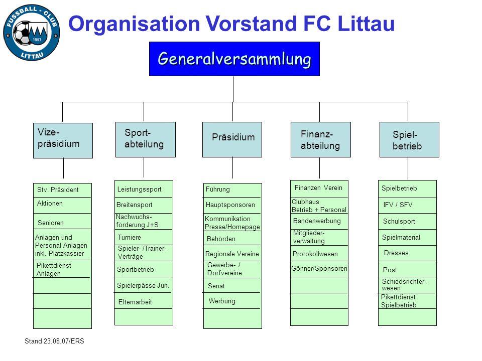 Organisation Vorstand FC Littau Generalversammlung Vize- präsidium Sport- abteilung Präsidium Finanz- abteilung Spiel- betrieb Leistungssport Breitens