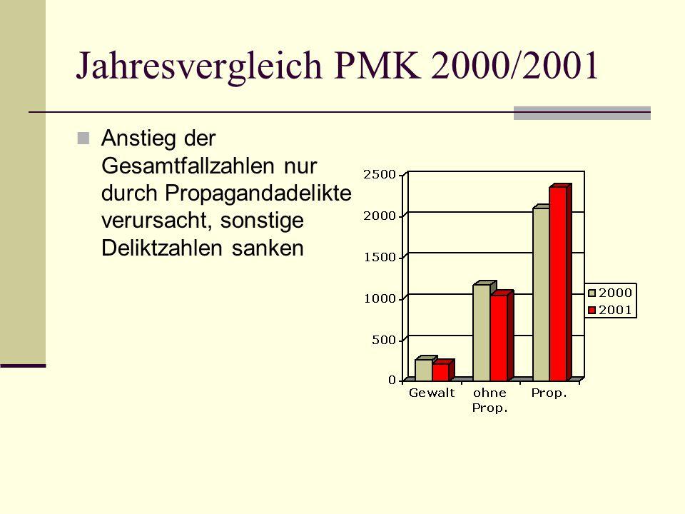 Jahresvergleich PMK 2000/2001  Anstieg der Gesamtfallzahlen nur durch Propagandadelikte verursacht, sonstige Deliktzahlen sanken