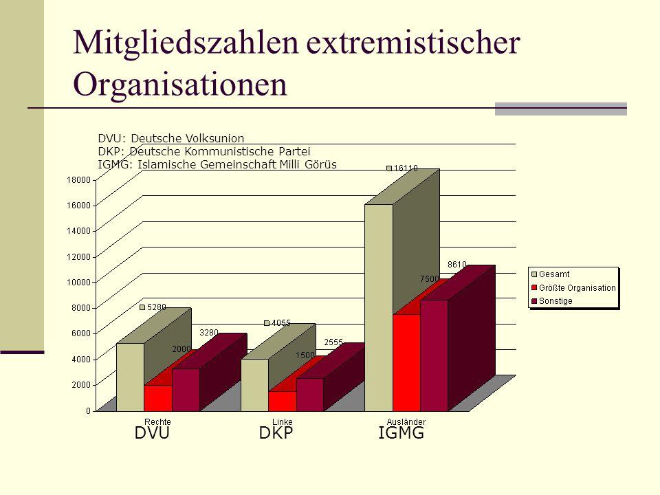 Mitgliedszahlen extremistischer Organisationen DVUDKPIGMG DVU: Deutsche Volksunion DKP: Deutsche Kommunistische Partei IGMG: Islamische Gemeinschaft M