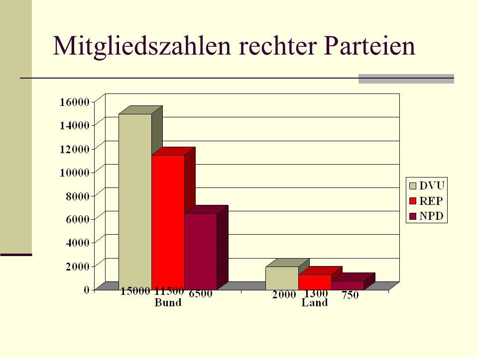 Mitgliedszahlen rechter Parteien