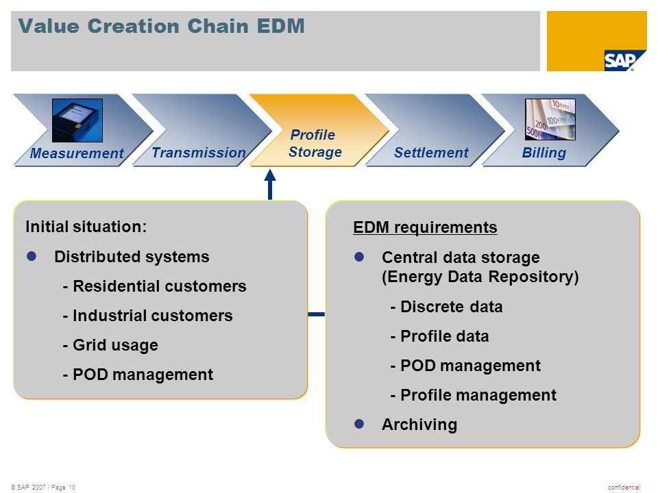 confidential© SAP 2007 / Page 10 Value Creation Chain EDM SettlementTransmissionBilling Measurement Profile Storage Initial situation:  Distributed s