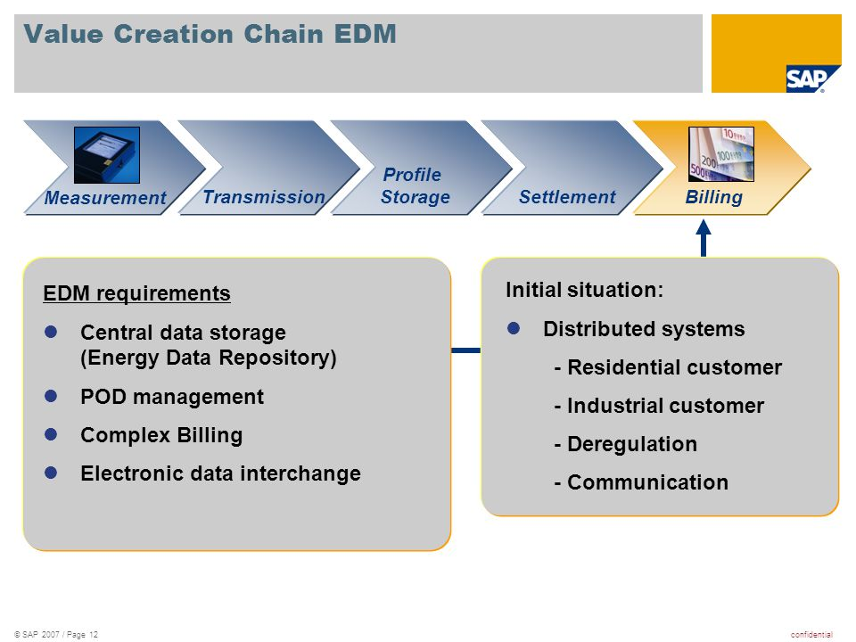 confidential© SAP 2007 / Page 12 Value Creation Chain EDM Initial situation:  Distributed systems - Residential customer - Industrial customer - Dere
