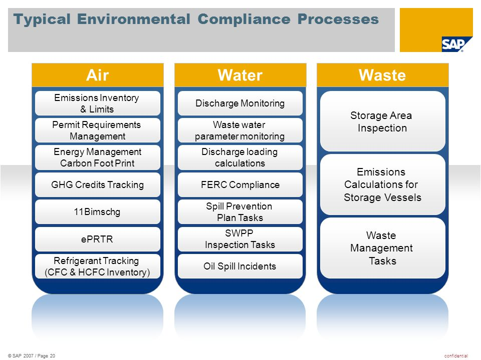 confidential© SAP 2007 / Page 20 Emissions Inventory & Limits Permit Requirements Management Energy Management Carbon Foot Print GHG Credits Tracking
