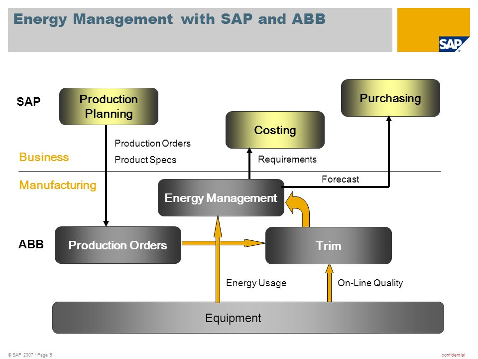 confidential© SAP 2007 / Page 5 Production Planning Production Orders Equipment SAP ABB Manufacturing Business Production Orders Product Specs Costing