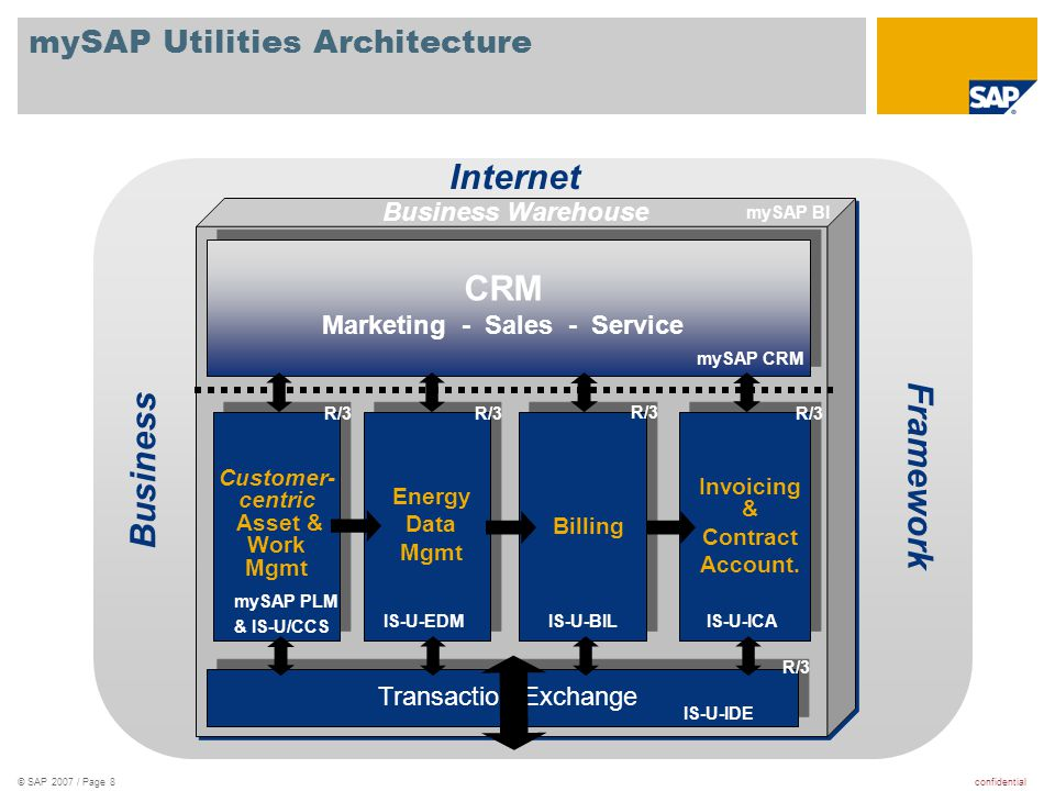 confidential© SAP 2007 / Page 8 Internet Business Framework Business Warehouse IS-U/CCS mySAP CRM IS-U/CCS/PLM IS-U/CCS Energy Data Mgmt Billing Invoi
