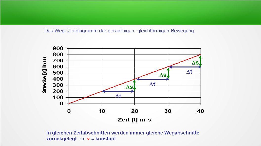 Das Weg- Zeitdiagramm der geradlinigen, gleichförmigen Bewegung tt tt tt ss ss ss In gleichen Zeitabschnitten werden immer gleiche Wegabschnitte zurückgelegt  v = konstant