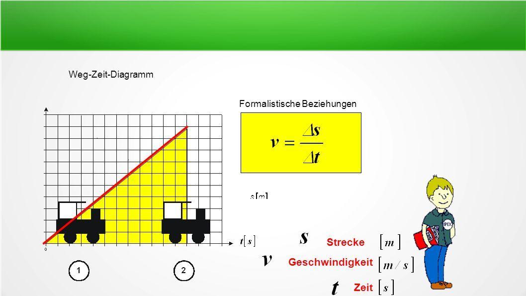 Weg-Zeit-Diagramm Formalistische Beziehungen Strecke Geschwindigkeit Zeit