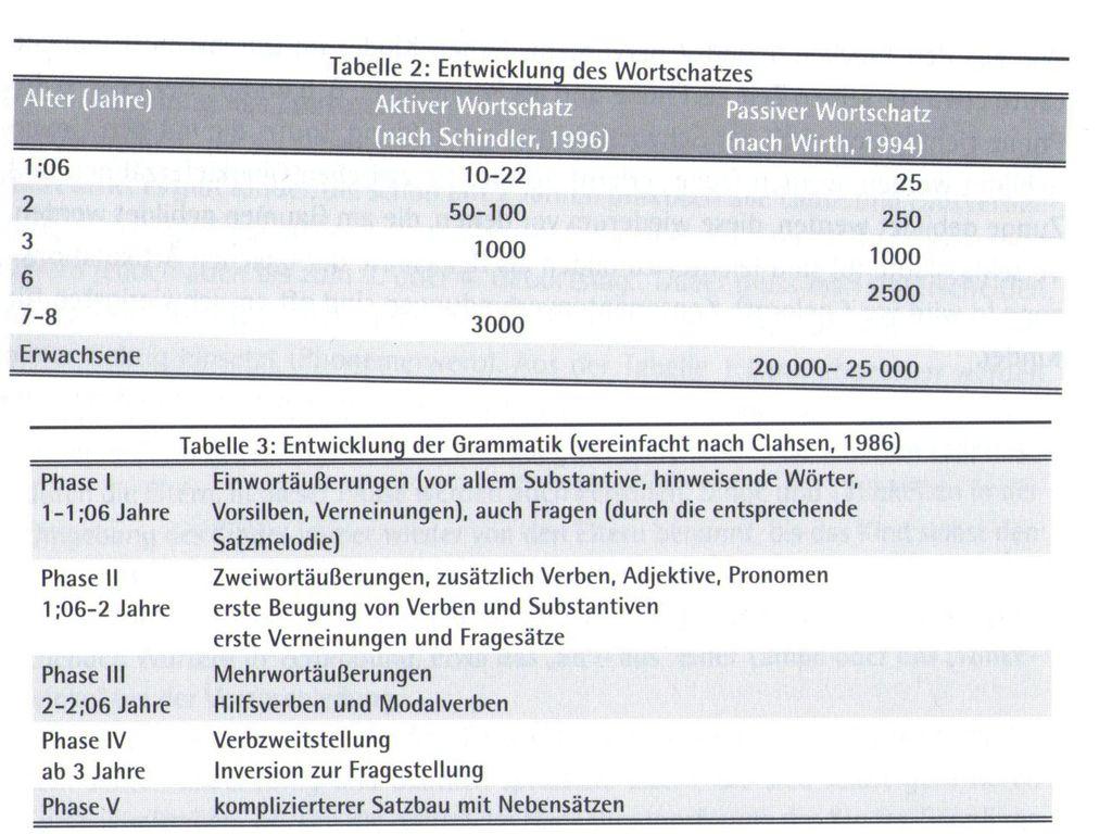 Beste Satzbau Einer Tabelle 7Klasse Galerie - Super Lehrer ...