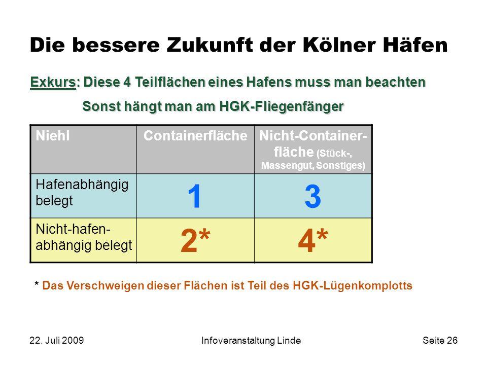 22. Juli 2009Infoveranstaltung LindeSeite 26 Die bessere Zukunft der Kölner Häfen NiehlContainerflächeNicht-Container- fläche (Stück-, Massengut, Sons