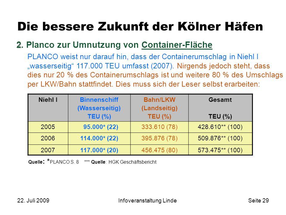 22. Juli 2009Infoveranstaltung LindeSeite 29 2 2. Planco zur Umnutzung von Container-Fläche PLANCO weist nur darauf hin, dass der Containerumschlag in