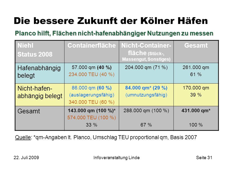 22. Juli 2009Infoveranstaltung LindeSeite 31 Die bessere Zukunft der Kölner Häfen Niehl Status 2008 ContainerflächeNicht-Container- fläche (Stück-, Ma