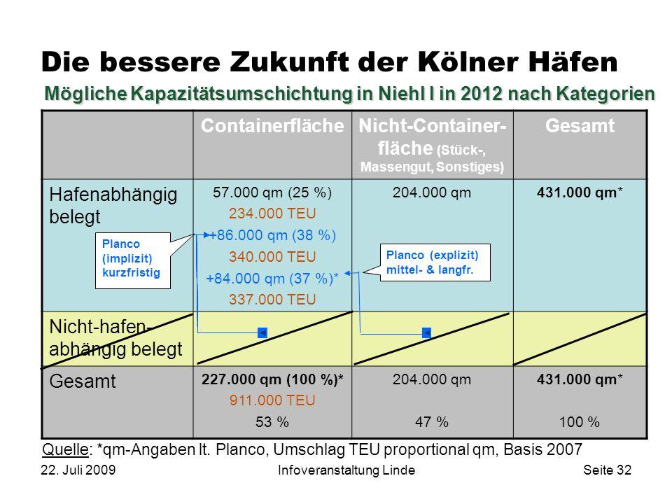 22. Juli 2009Infoveranstaltung LindeSeite 32 Die bessere Zukunft der Kölner Häfen ContainerflächeNicht-Container- fläche (Stück-, Massengut, Sonstiges