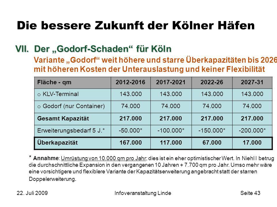 22. Juli 2009Infoveranstaltung LindeSeite 43 Die bessere Zukunft der Kölner Häfen Fläche - qm2012-20162017-20212022-262027-31 o KLV-Terminal 143.000 o
