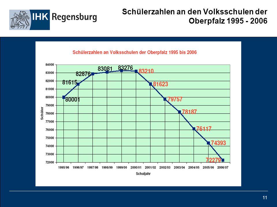 11 Schülerzahlen an den Volksschulen der Oberpfalz 1995 - 2006