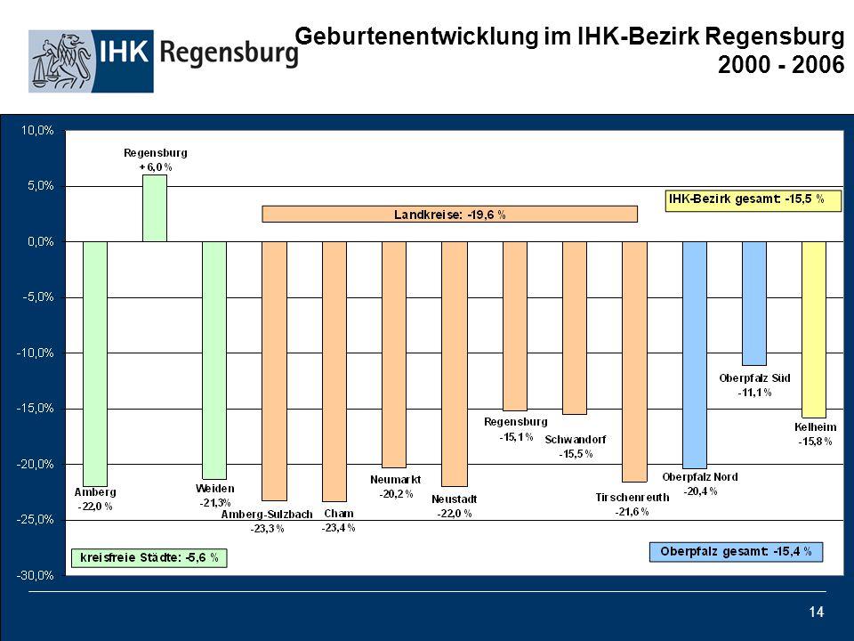 14 Geburtenentwicklung im IHK-Bezirk Regensburg 2000 - 2006