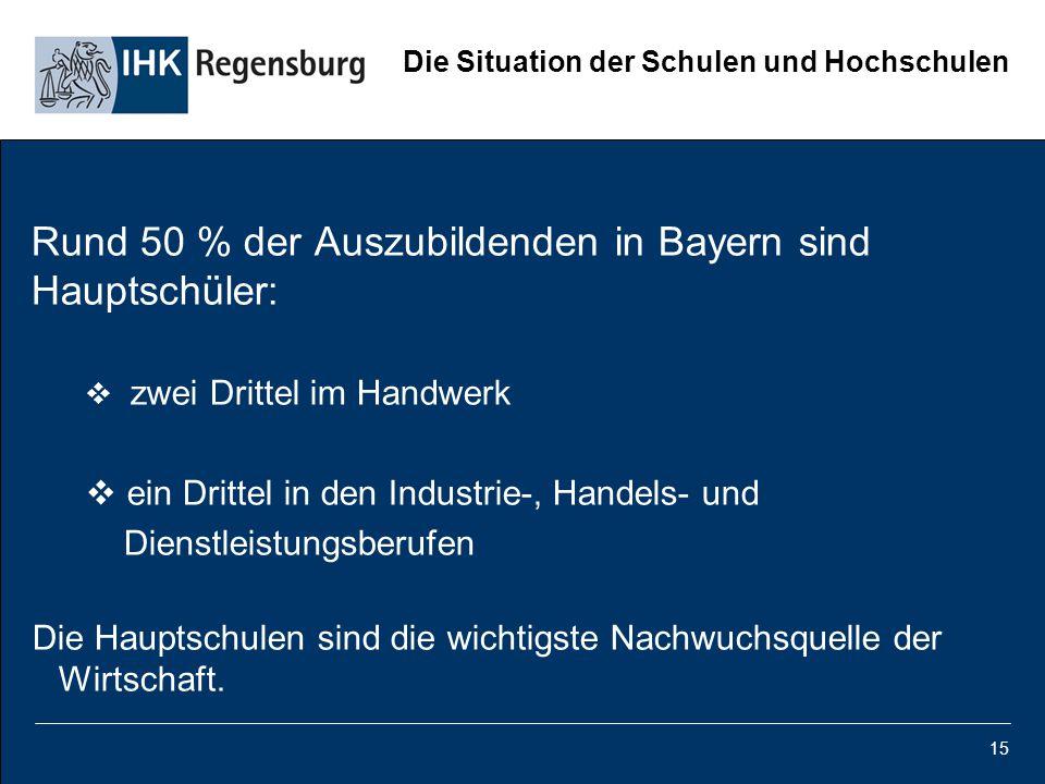 15 Die Situation der Schulen und Hochschulen Rund 50 % der Auszubildenden in Bayern sind Hauptschüler:  zwei Drittel im Handwerk  ein Drittel in den