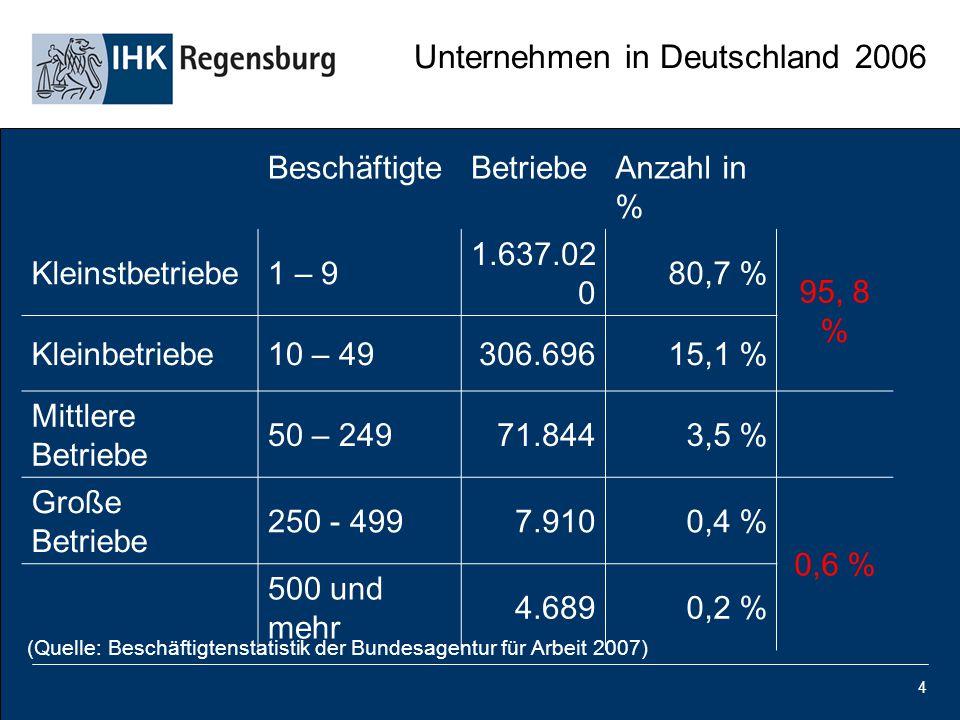 4 Unternehmen in Deutschland 2006 BeschäftigteBetriebeAnzahl in % Kleinstbetriebe1 – 9 1.637.02 0 80,7 % 95, 8 % Kleinbetriebe10 – 49306.69615,1 % Mit