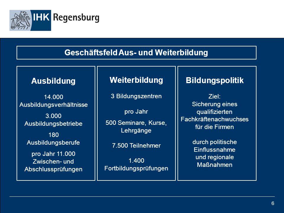 6 Ausbildung 14.000 Ausbildungsverhältnisse 3.000 Ausbildungsbetriebe 180 Ausbildungsberufe pro Jahr 11.000 Zwischen- und Abschlussprüfungen Weiterbil