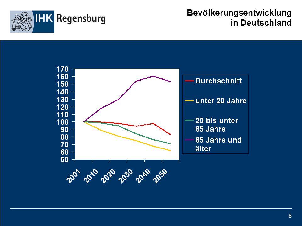 8 Bevölkerungsentwicklung in Deutschland