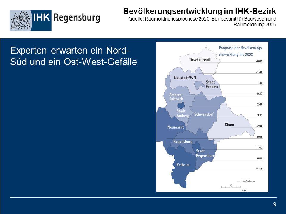 9 Bevölkerungsentwicklung im IHK-Bezirk Quelle: Raumordnungsprognose 2020, Bundesamt für Bauwesen und Raumordnung 2006 Experten erwarten ein Nord- Süd